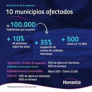 Resolución de 30 de septiembre de 2020: Se da 48 horas a Madrid para confinar los 10 municipios afectados